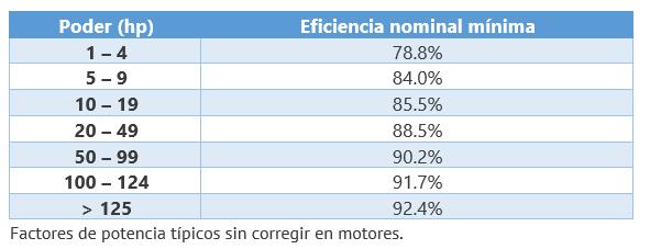Eficiencia de motores