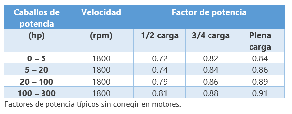 Factor de potencia en motores